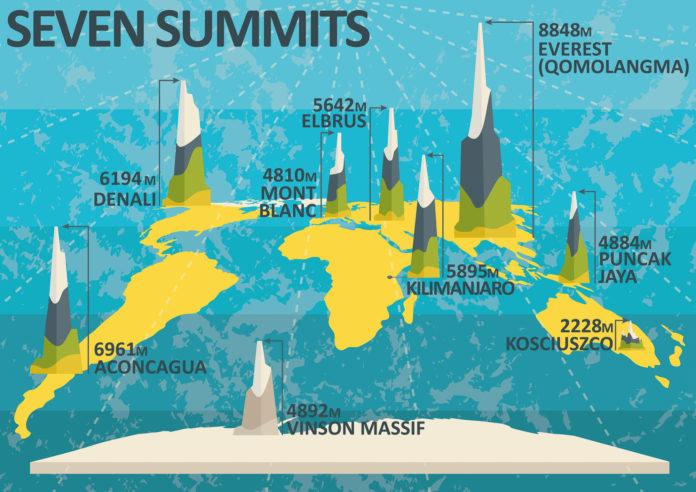 Infografik über die Seven Summits