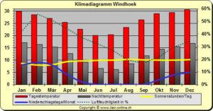 Klimadiagramm Windhoek (Namibia)