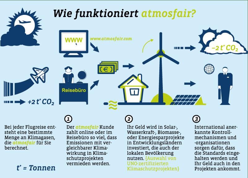 Infografik über CO2-Kompensation